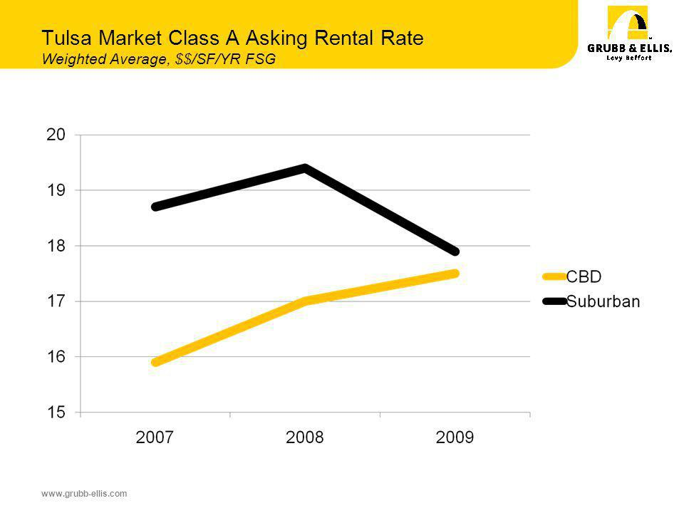 www.grubb-ellis.com Tulsa Market Class A Asking Rental Rate Weighted Average, $$/SF/YR FSG