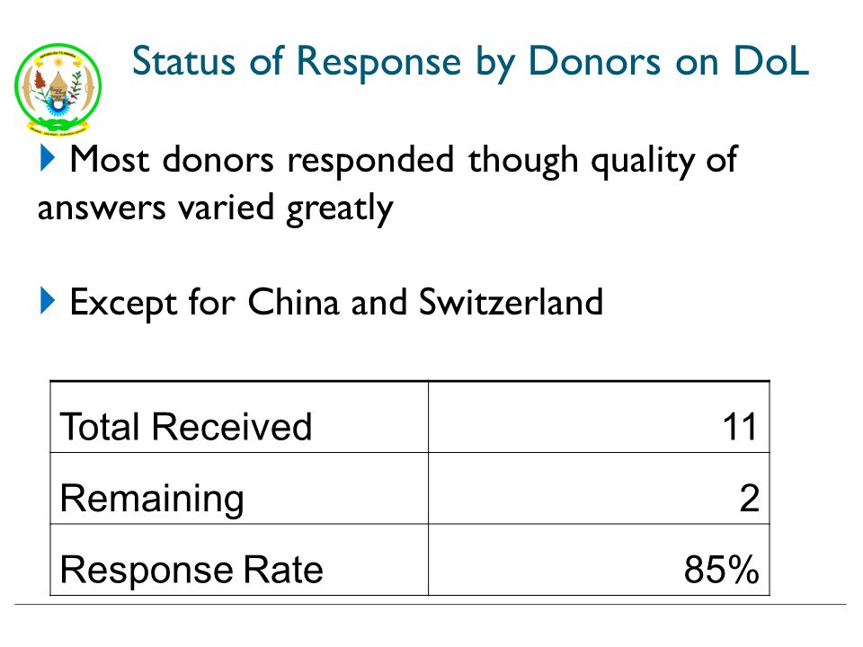 Status of Response by Donors on DoL Total Received11 Remaining2 Response Rate85% Most donors responded though quality of answers varied greatly Except for China and Switzerland