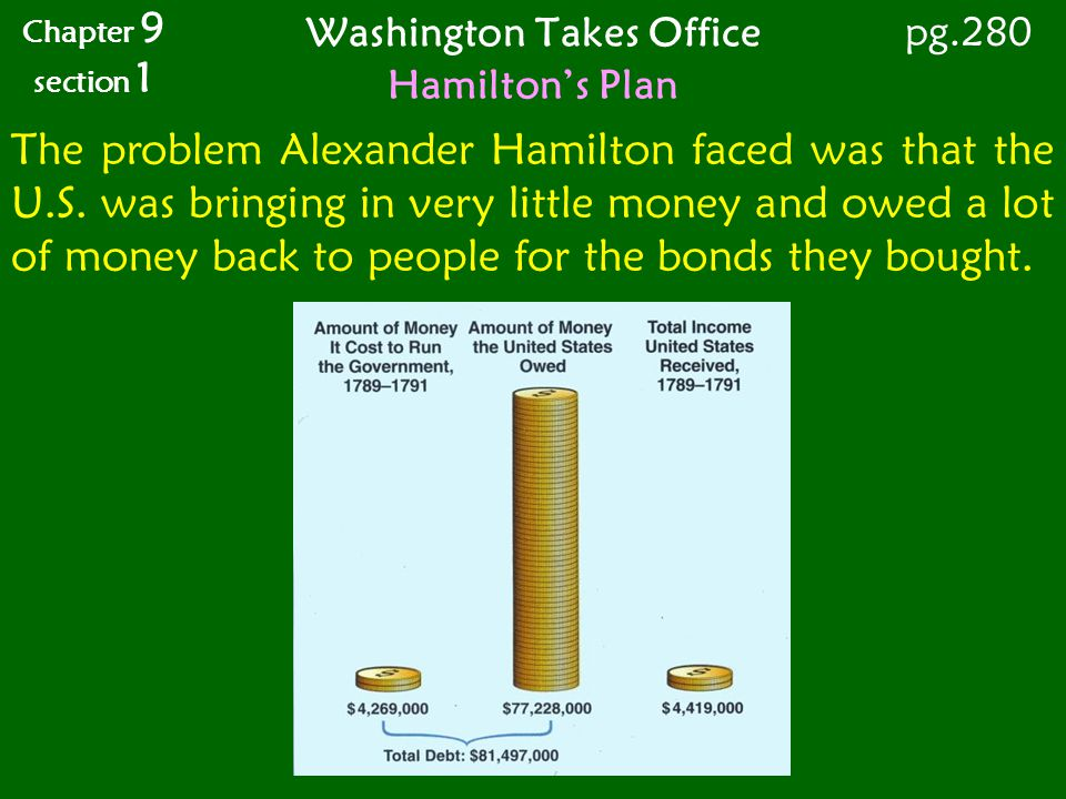 Washington Takes Office Chapter 9 section 1 pg.280 Hamiltons Plan The problem Alexander Hamilton faced was that the U.S. was bringing in very little m