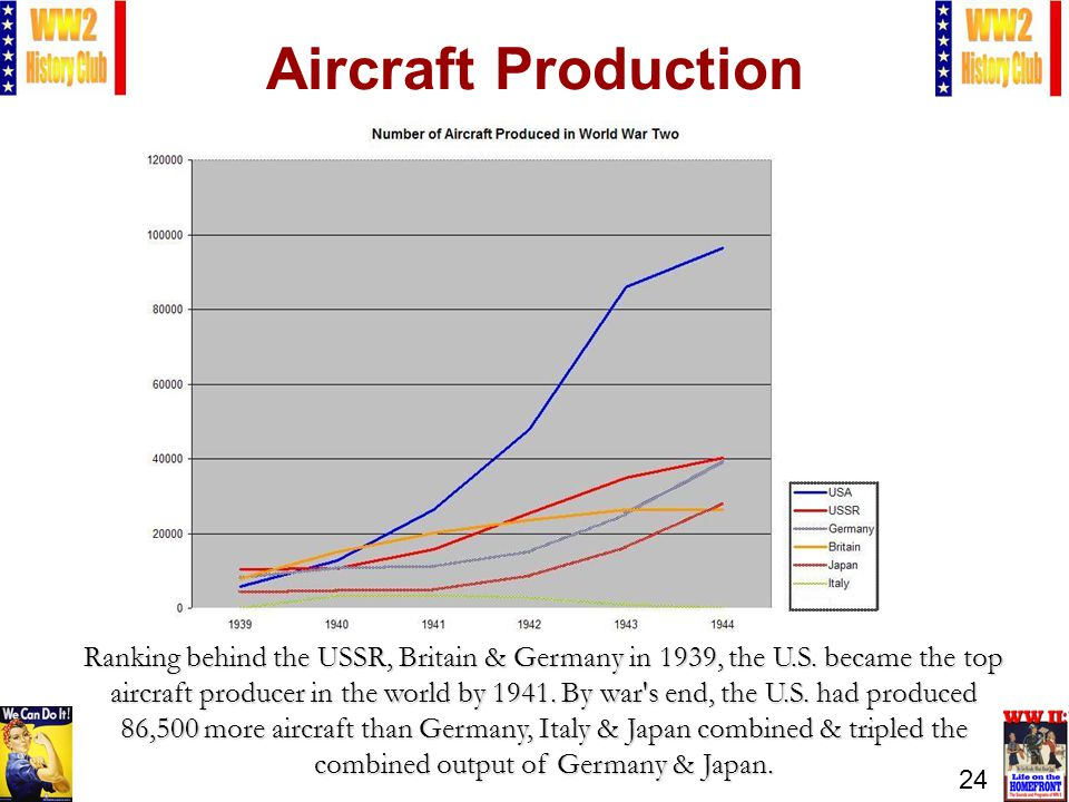 24 Aircraft Production Ranking behind the USSR, Britain & Germany in 1939, the U.S.
