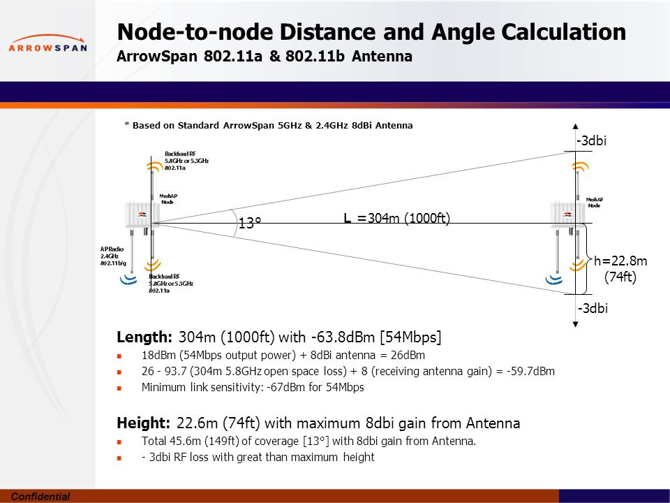 Confidential Node-to-node Distance and Angle Calculation ArrowSpan a & b Antenna Length: 304m (1000ft) with -63.8dBm [54Mbps] 18dBm (54Mbps output power) + 8dBi antenna = 26dBm (304m 5.8GHz open space loss) + 8 (receiving antenna gain) = -59.7dBm Minimum link sensitivity: -67dBm for 54Mbps Height: 22.6m (74ft) with maximum 8dbi gain from Antenna Total 45.6m (149ft) of coverage [13°] with 8dbi gain from Antenna.