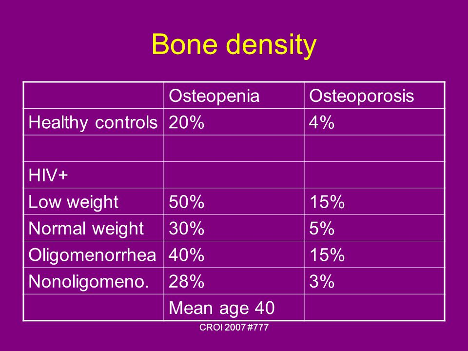 CROI 2007 #777 Bone density OsteopeniaOsteoporosis Healthy controls20%4% HIV+ Low weight50%15% Normal weight30%5% Oligomenorrhea40%15% Nonoligomeno.28%3% Mean age 40