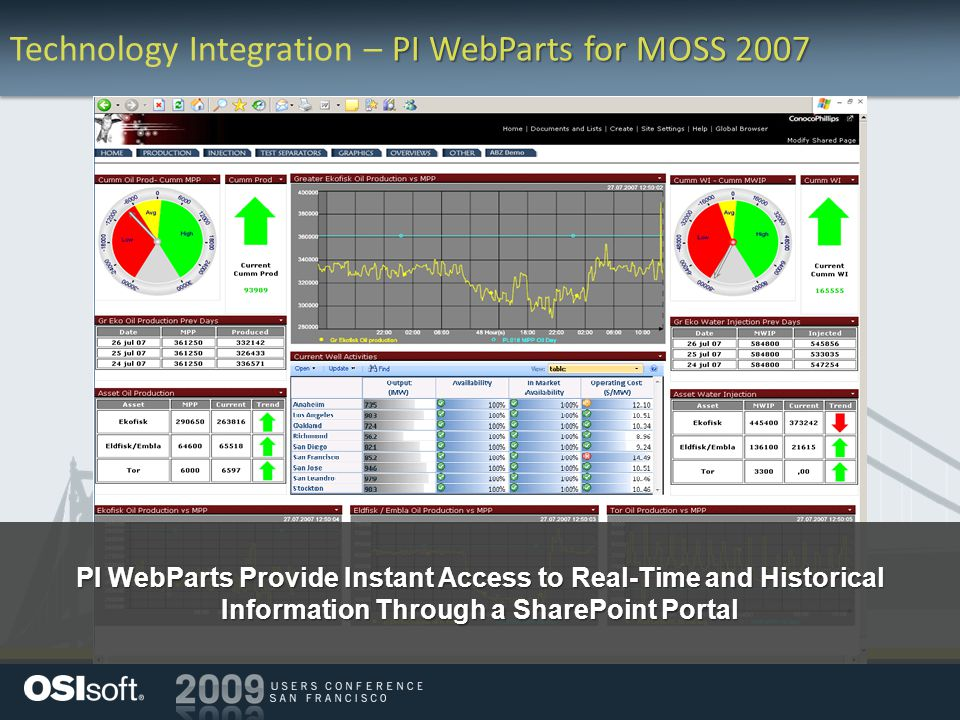 PI WebParts for MOSS 2007 Technology Integration – PI WebParts for MOSS 2007 PI WebParts Provide Instant Access to Real-Time and Historical Informatio