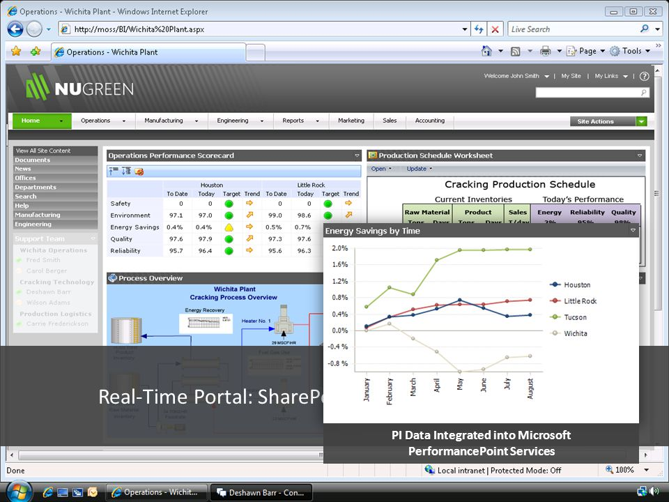 Real-Time Portal: SharePoint and OSIsoft Integration Data PI Data Integrated into Microsoft PerformancePoint Services