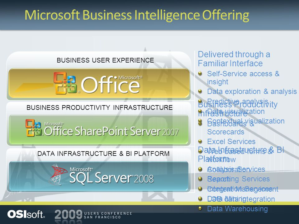 BUSINESS PRODUCTIVITY INFRASTRUCTURE BUSINESS USER EXPERIENCE DATA INFRASTRUCTURE & BI PLATFORM Microsoft Business Intelligence Offering Data Infrastr