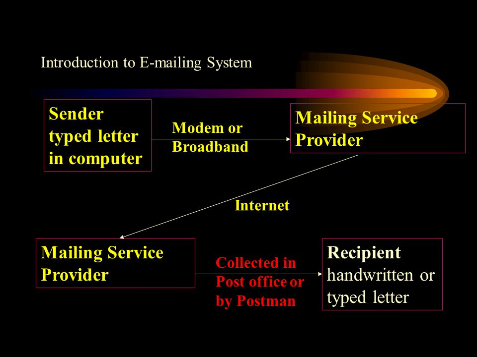 Introduction to E-mailing System Sender typed letter in computer Mailing Service Provider Recipient handwritten or typed letter Modem or Broadband Internet Collected in Post office or by Postman