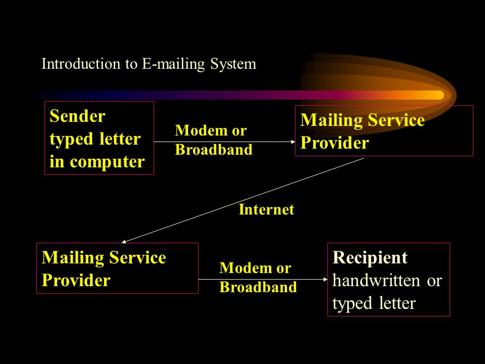 Introduction to E-mailing System Sender typed letter in computer Mailing Service Provider Recipient handwritten or typed letter Modem or Broadband Internet Modem or Broadband