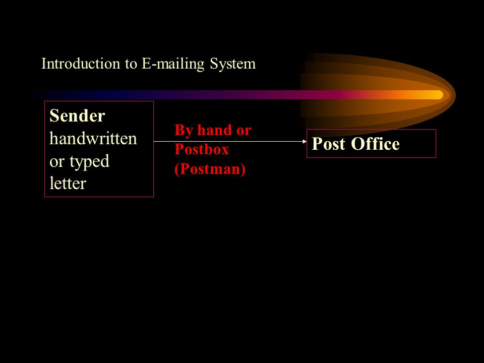Introduction to E-mailing System Sender handwritten or typed letter Post Office By hand or Postbox (Postman)