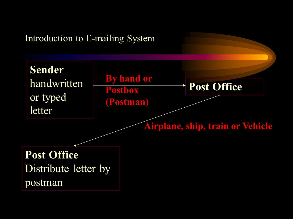 Introduction to E-mailing System Sender handwritten or typed letter Post Office Distribute letter by postman By hand or Postbox (Postman) Airplane, ship, train or Vehicle