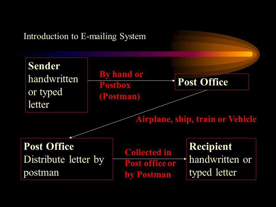 Introduction to E-mailing System Electronic Mail Sender (letter) Post Office Recipient (letter)