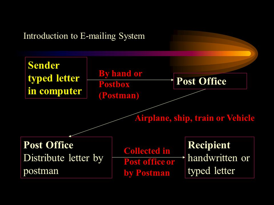 Introduction to E-mailing System Sender typed letter in computer Post Office Distribute letter by postman Recipient handwritten or typed letter Modem or Broadband Airplane, ship, train or Vehicle Collected in Post office or by Postman