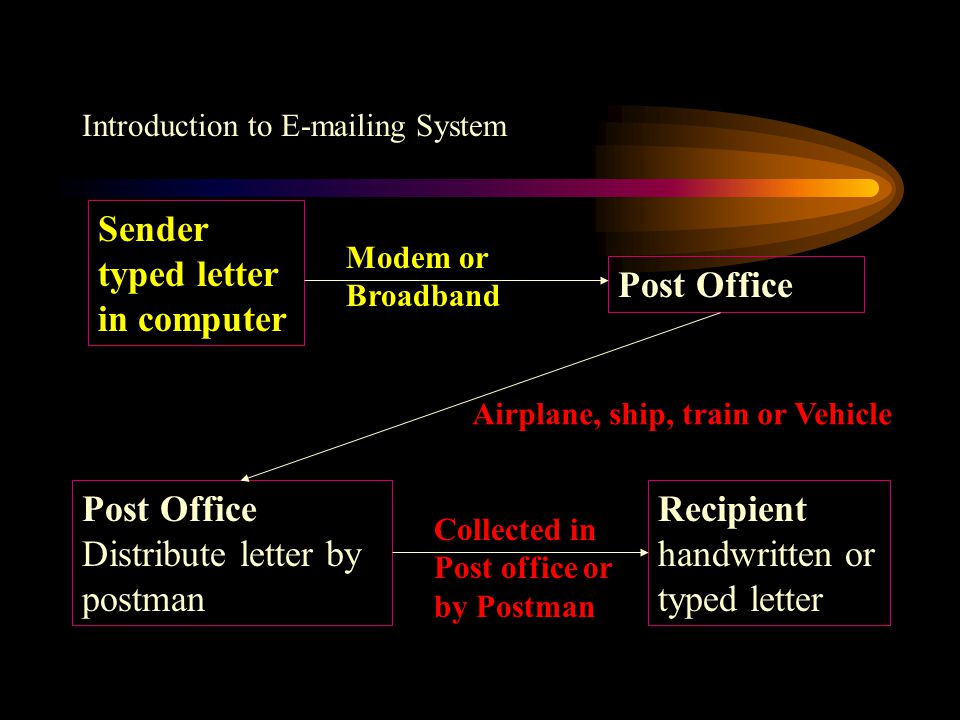 Introduction to E-mailing System Sender typed letter in computer Mailing Service Provider Post Office Distribute letter by postman Recipient handwritten or typed letter Modem or Broadband Airplane, ship, train or Vehicle Collected in Post office or by Postman
