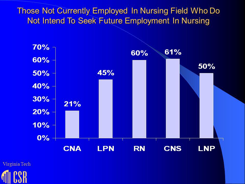 Those Not Currently Employed In Nursing Field Who Do Not Intend To Seek Future Employment In Nursing Virginia Tech