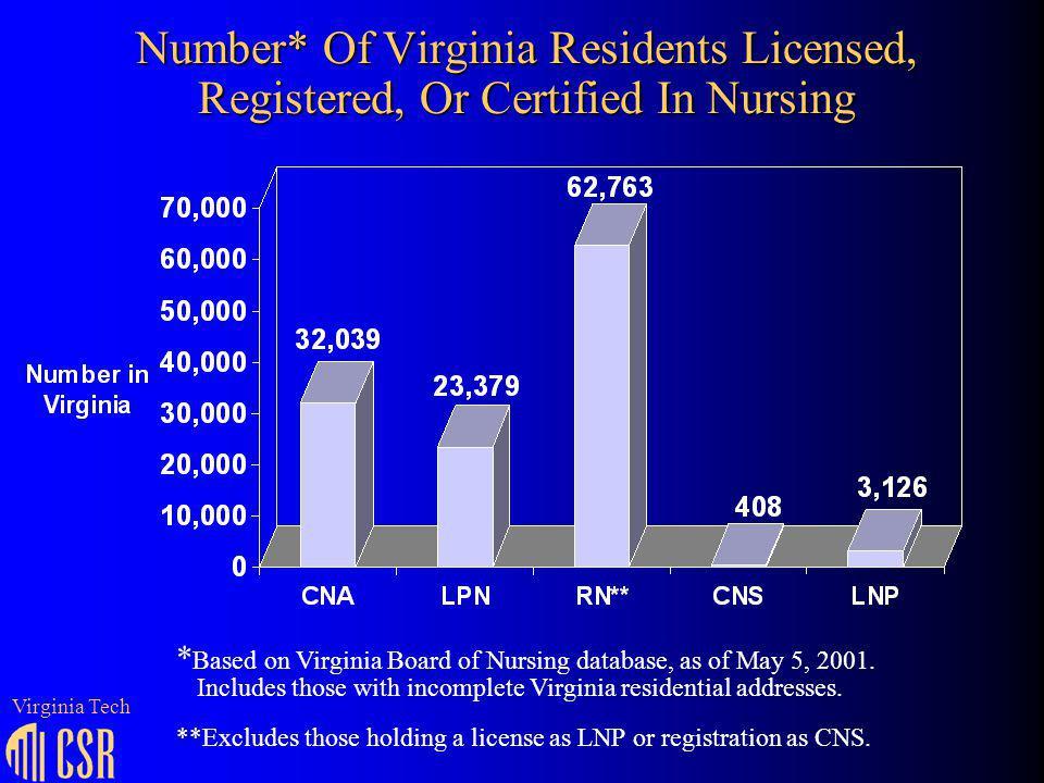 Number* Of Virginia Residents Licensed, Registered, Or Certified In Nursing * Based on Virginia Board of Nursing database, as of May 5, 2001.
