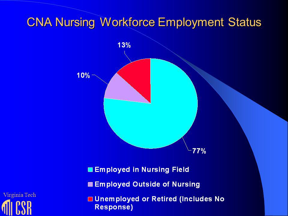 Primary Reasons Cited by Those Not Currently Working in Nursing CNA Better Salaries In Other Work 43% More Convenient Hours In Other Work 21% Physically Difficult To Work In Nursing 21% Another Type Of Work More Fulfilling 14% LPN Retirement 30% Physically Difficult To Work In Nursing 20% More Convenient Hours In Other Work 19% Better Salaries In Other Work 19% RN Retirement 37% Adverse Working Conditions In Nursing 24% More Convenient Hours In Other Work 19% Better Salaries In Other Work 18% Virginia Tech
