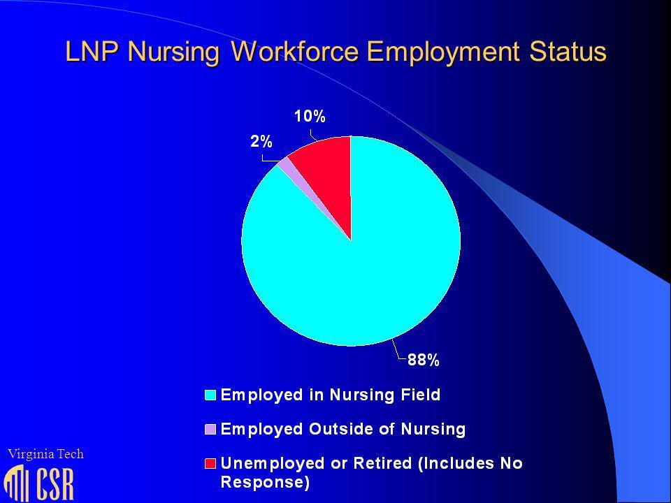 LNP Nursing Workforce Employment Status Virginia Tech
