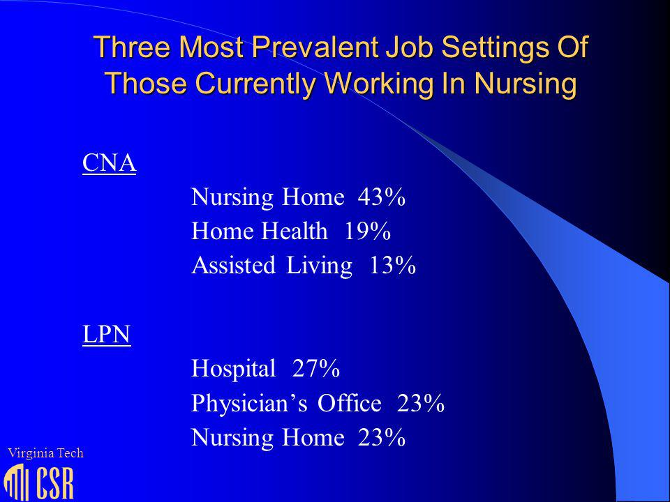 Three Most Prevalent Job Settings Of Those Currently Working In Nursing RN Hospital 58% Physicians Office 6% Home Health 6% CNS Hospital 39% Mental Health Facility 14% Nursing Education 10% LNP Hospital 37% Physicians Office 35% Ambulatory Care (Other) 6% Virginia Tech