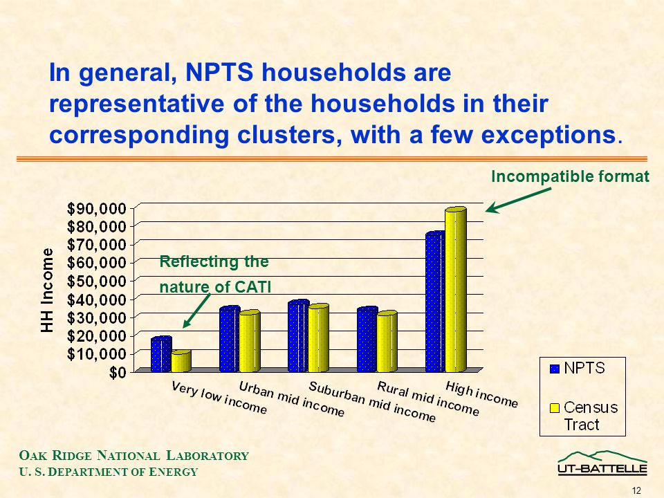 O AK R IDGE N ATIONAL L ABORATORY U. S. D EPARTMENT OF E NERGY 12 In general, NPTS households are representative of the households in their correspond