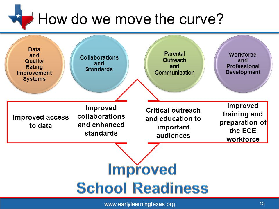 13 How do we move the curve.