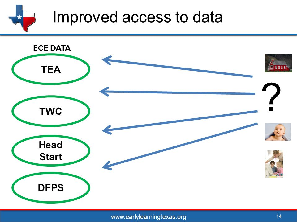 Improved access to data 14 TEA TWC Head Start DFPS ECE DATA www.earlylearningtexas.org