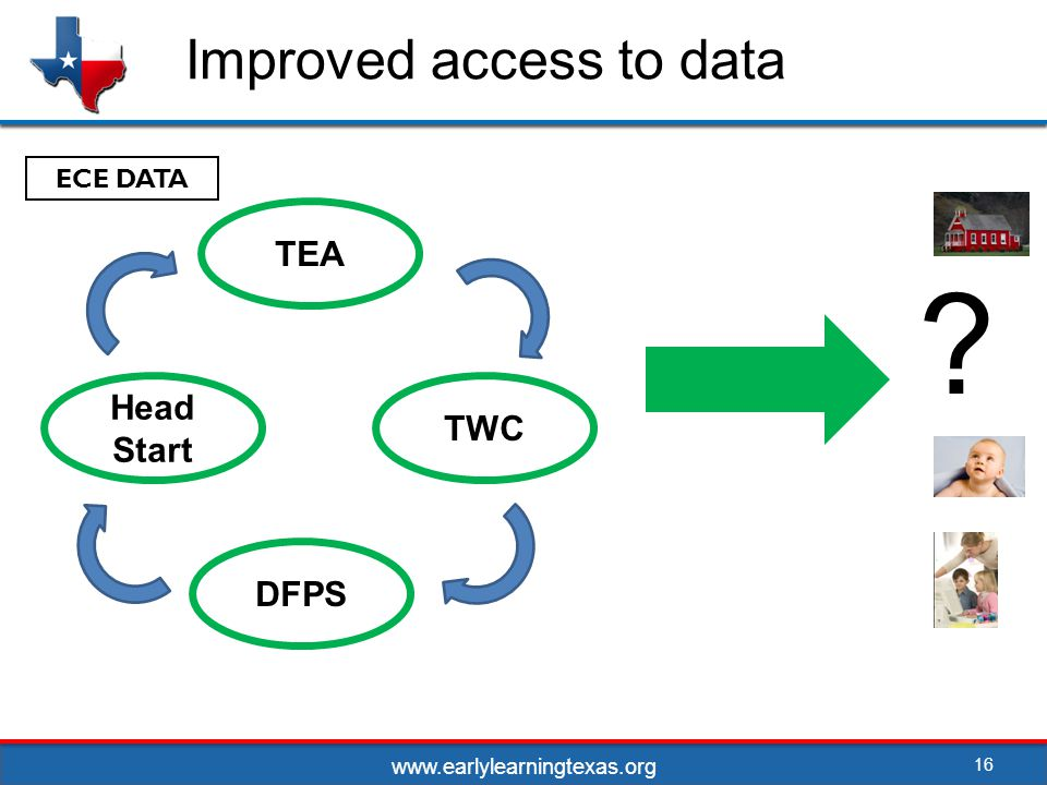 Improved access to data 16 TEA TWC Head Start DFPS ECE DATA www.earlylearningtexas.org
