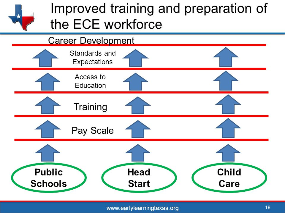 Improved training and preparation of the ECE workforce 18 Public Schools Head Start Child Care Pay Scale Access to Education Training Standards and Expectations Career Development www.earlylearningtexas.org