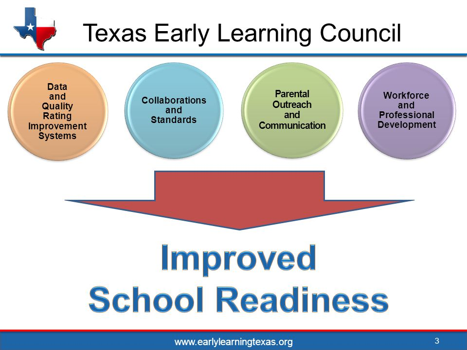 www.earlylearningtexas.org Texas Early Learning Council 3 Parental Outreach and Communication Workforce and Professional Development Collaborations and Standards Data and Quality Rating Improvement Systems