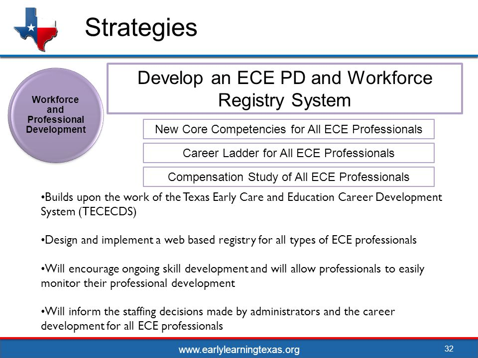 Strategies 32 Develop an ECE PD and Workforce Registry System Workforce and Professional Development New Core Competencies for All ECE Professionals Career Ladder for All ECE Professionals Compensation Study of All ECE Professionals Builds upon the work of the Texas Early Care and Education Career Development System (TECECDS) Design and implement a web based registry for all types of ECE professionals Will encourage ongoing skill development and will allow professionals to easily monitor their professional development Will inform the staffing decisions made by administrators and the career development for all ECE professionals www.earlylearningtexas.org
