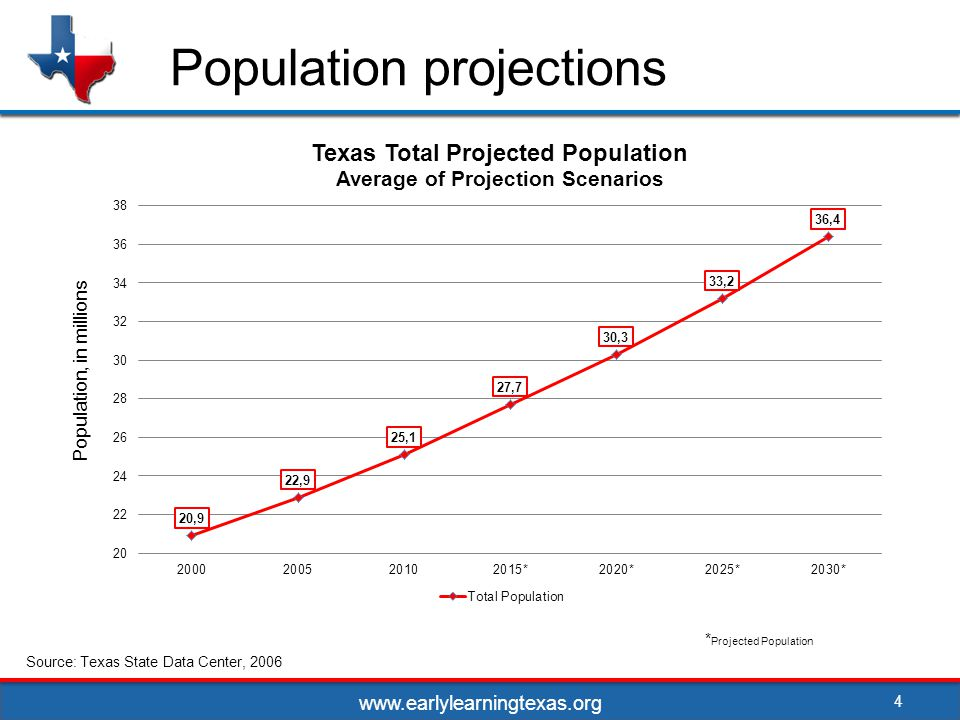 Population projections * Projected Population Source: Texas State Data Center, 2006 4 Population, in millions www.earlylearningtexas.org