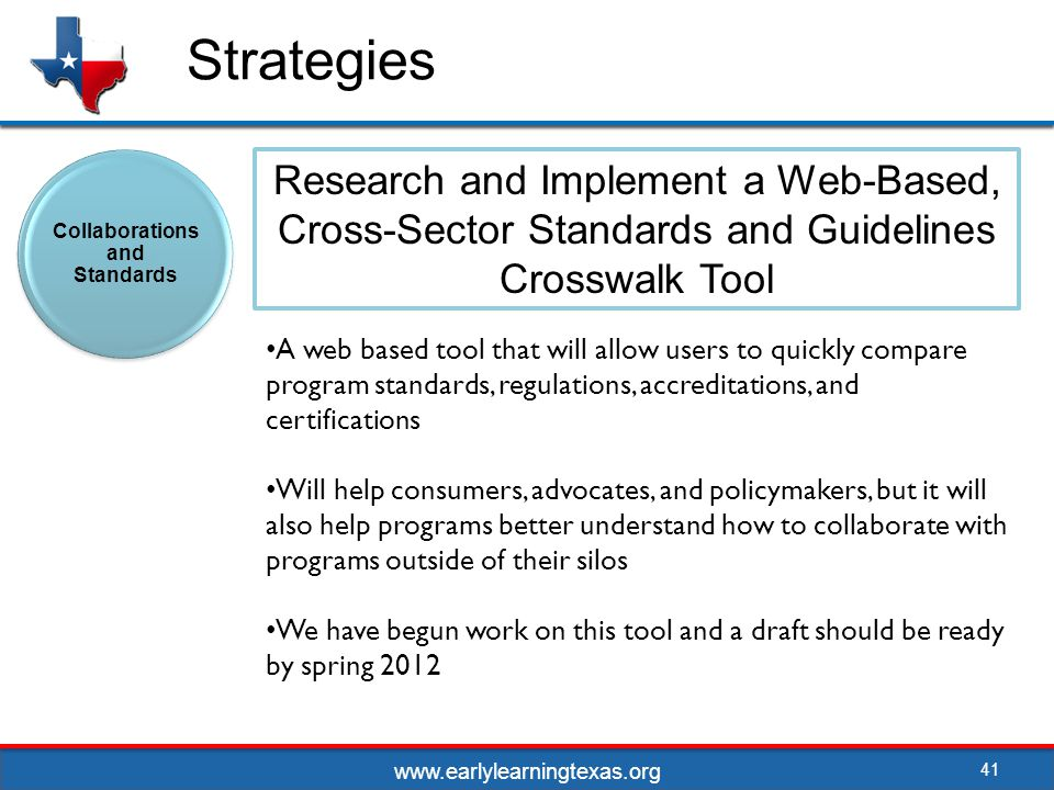 Strategies 41 Research and Implement a Web-Based, Cross-Sector Standards and Guidelines Crosswalk Tool Collaborations and Standards A web based tool that will allow users to quickly compare program standards, regulations, accreditations, and certifications Will help consumers, advocates, and policymakers, but it will also help programs better understand how to collaborate with programs outside of their silos We have begun work on this tool and a draft should be ready by spring 2012 www.earlylearningtexas.org