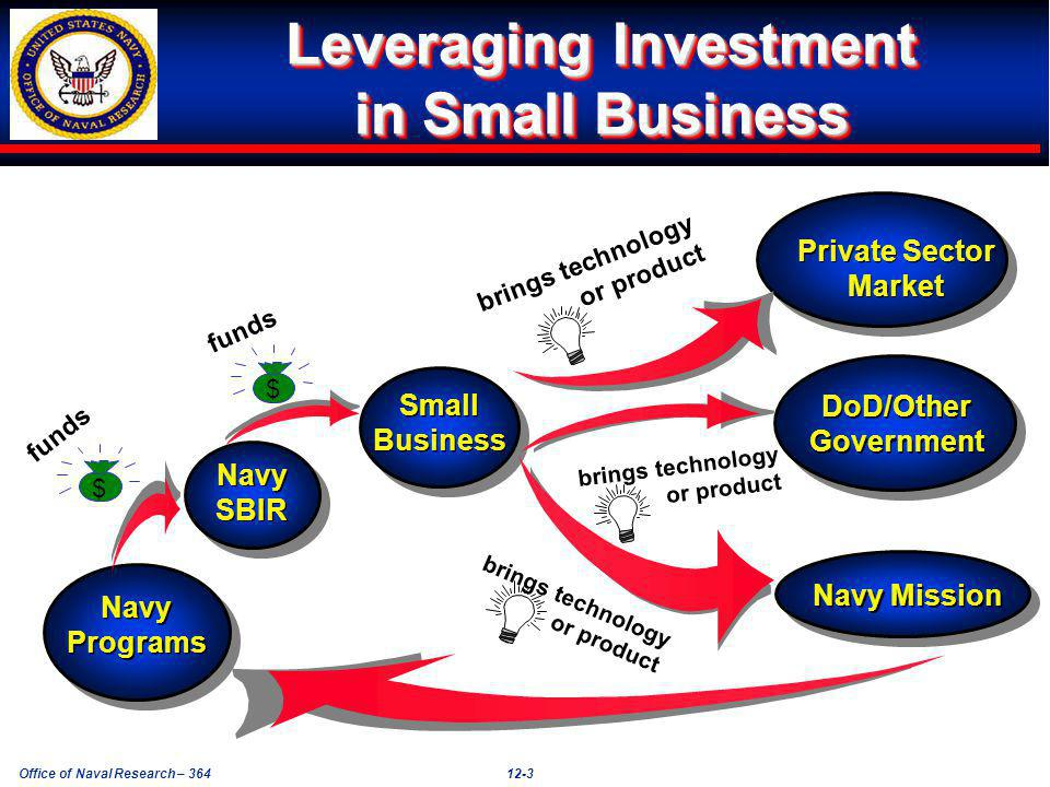 Office of Naval Research – 36412-3 Leveraging Investment in Small Business brings technology or product Navy Programs Navy Programs Navy SBIR Navy SBIR Small Business Small Business Private Sector Market Private Sector Market DoD/Other Government DoD/Other Government Navy Mission $ $ funds brings technology or product brings technology or product