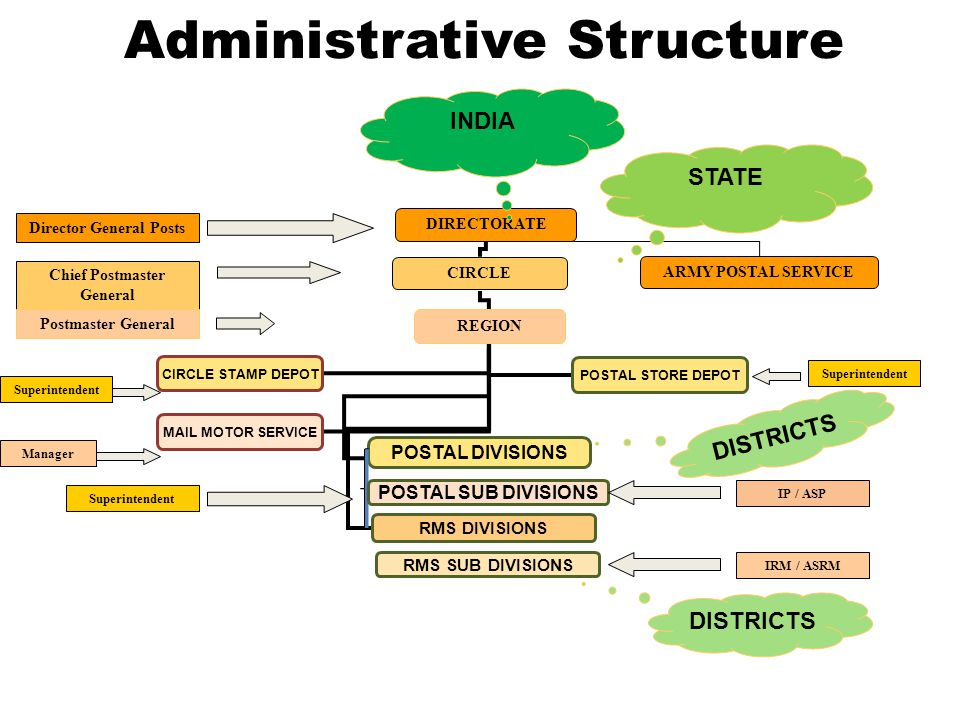 Administrative Structure DIRECTORATE CIRCLE REGION Chief Postmaster General Director General Posts Postmaster General POSTAL DIVISIONS Superintendent DISTRICTS CIRCLE STAMP DEPOT POSTAL STORE DEPOT MAIL MOTOR SERVICE RMS DIVISIONS ARMY POSTAL SERVICE INDIA STATE Superintendent Manager Superintendent POSTAL SUB DIVISIONS RMS SUB DIVISIONS IP / ASP IRM / ASRM DISTRICTS