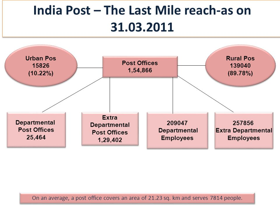 Post Offices 1,54,866 Post Offices 1,54,866 Departmental Post Offices 25,464 Departmental Post Offices 25,464 Urban Pos 15826 (10.22%) Urban Pos 15826 (10.22%) Rural Pos 139040 (89.78%) Rural Pos 139040 (89.78%) Extra Departmental Post Offices 1,29,402 Extra Departmental Post Offices 1,29,402 209047 Departmental Employees 209047 Departmental Employees 257856 Extra Departmental Employees 257856 Extra Departmental Employees On an average, a post office covers an area of 21.23 sq.