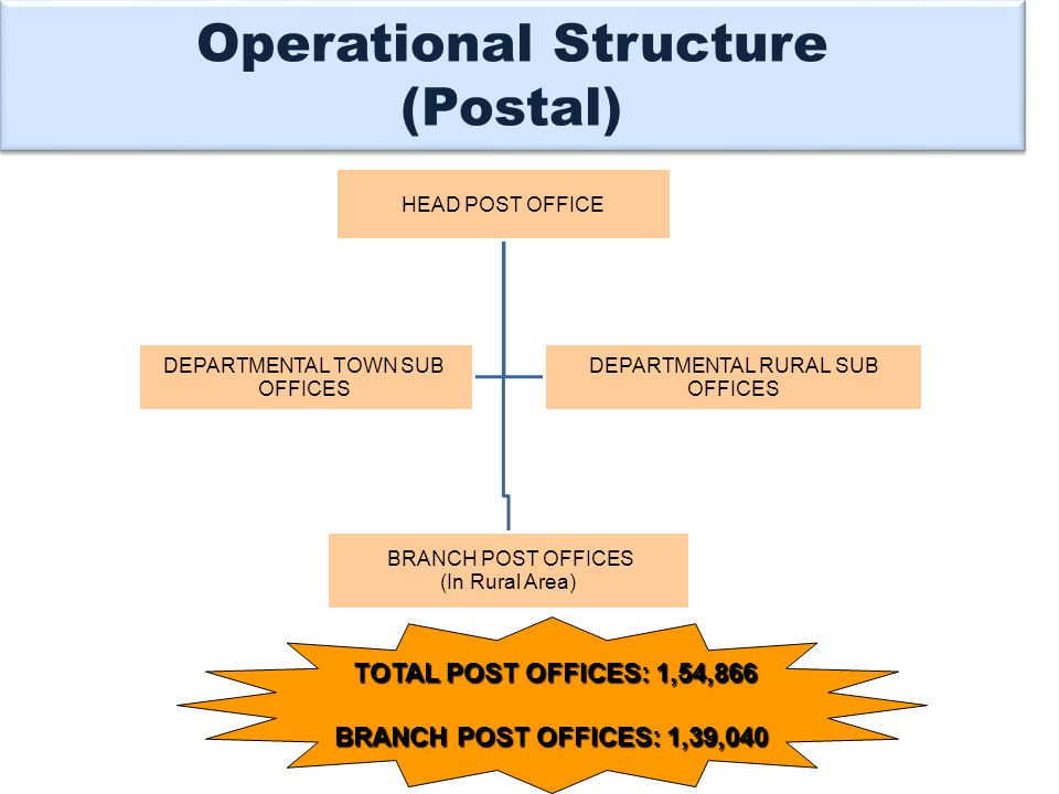 Operational Structure (Postal) HEAD POST OFFICE BRANCH POST OFFICES (In Rural Area) DEPARTMENTAL TOWN SUB OFFICES DEPARTMENTAL RURAL SUB OFFICES TOTAL POST OFFICES: 1,54,866 TOTAL POST OFFICES: 1,54,866 BRANCH POST OFFICES: 1,39,040