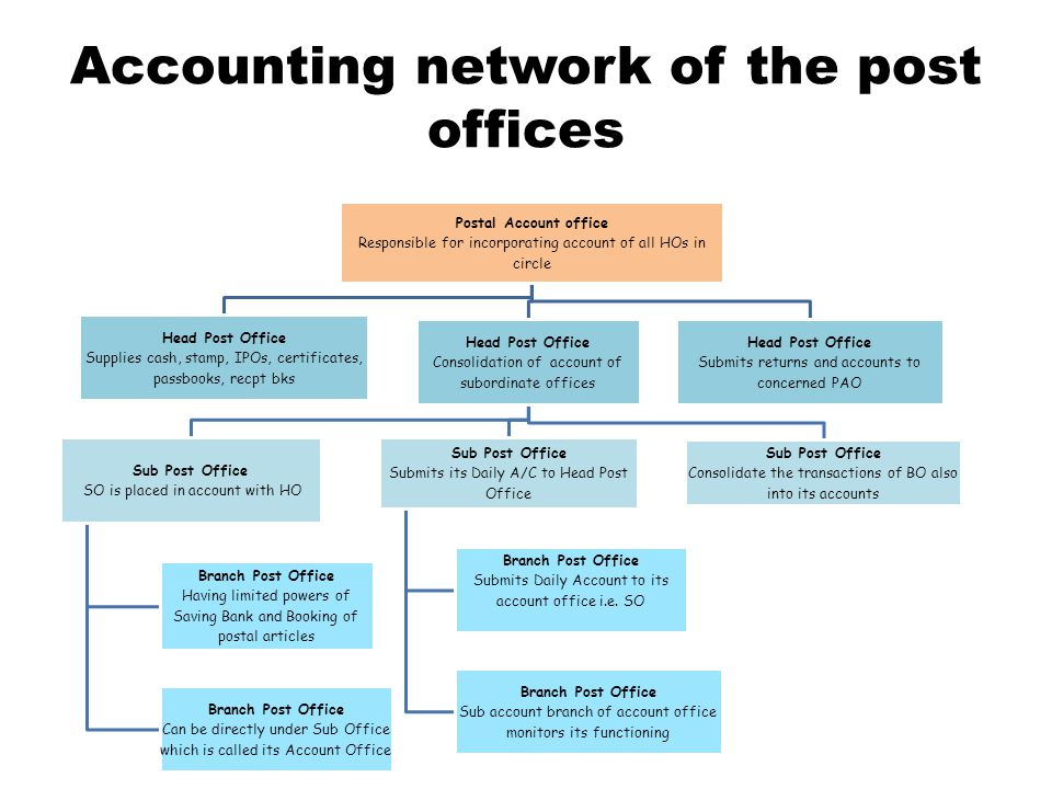 Accounting network of the post offices Postal Account office Responsible for incorporating account of all HOs in circle Head Post Office Supplies cash, stamp, IPOs, certificates, passbooks, recpt bks Head Post Office Consolidation of account of subordinate offices Sub Post Office SO is placed in account with HO Branch Post Office Having limited powers of Saving Bank and Booking of postal articles Branch Post Office Can be directly under Sub Office which is called its Account Office Sub Post Office Submits its Daily A/C to Head Post Office Branch Post Office Submits Daily Account to its account office i.e.