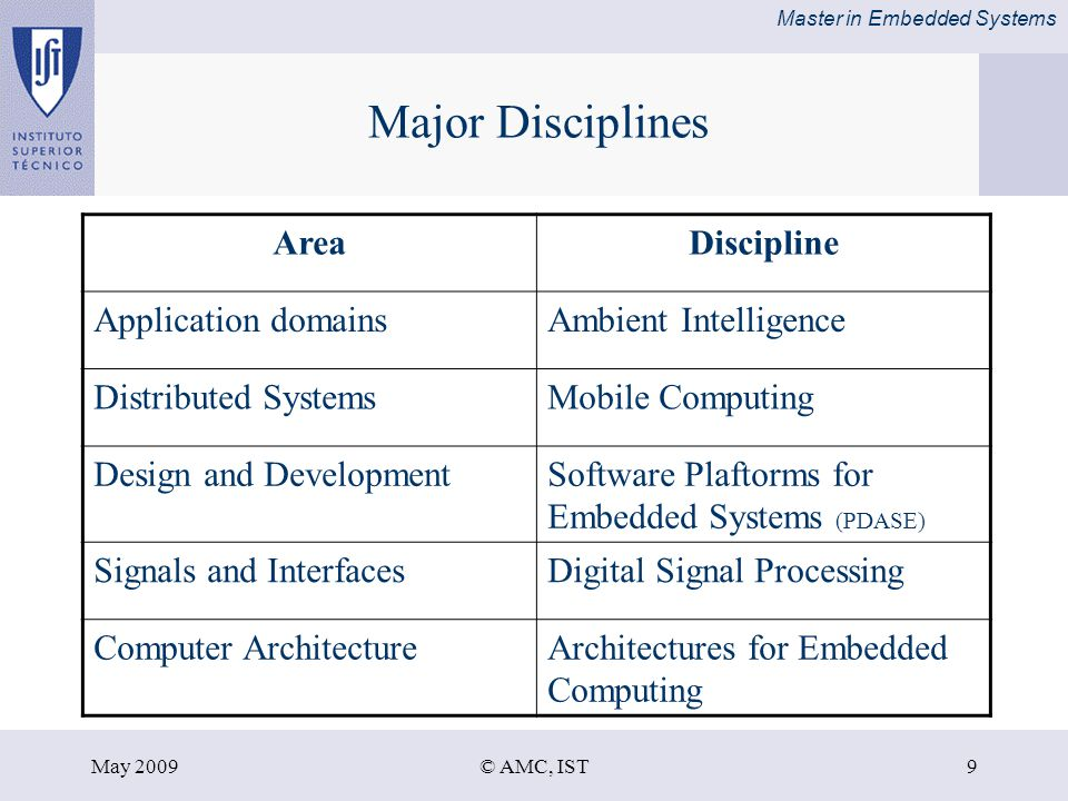 Master in Embedded Systems May 2009© AMC, IST9 Major Disciplines AreaDiscipline Application domainsAmbient Intelligence Distributed SystemsMobile Computing Design and DevelopmentSoftware Plaftorms for Embedded Systems (PDASE) Signals and InterfacesDigital Signal Processing Computer ArchitectureArchitectures for Embedded Computing