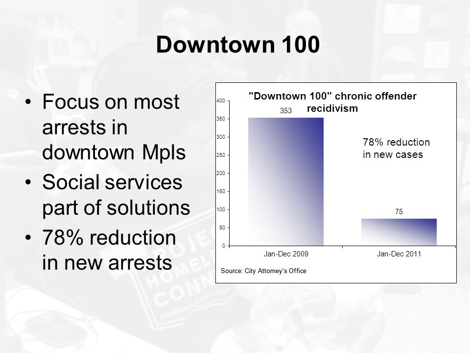 Downtown 100 Focus on most arrests in downtown Mpls Social services part of solutions 78% reduction in new arrests