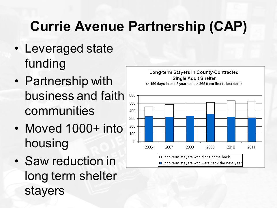 Currie Avenue Partnership (CAP) Leveraged state funding Partnership with business and faith communities Moved 1000+ into housing Saw reduction in long
