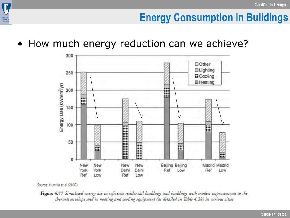 Gestão de Energia Slide 14 of 53 How much energy reduction can we achieve? Energy Consumption in Buildings