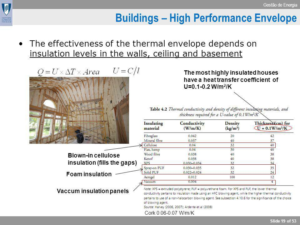 Gestão de Energia Slide 19 of 53 Buildings – High Performance Envelope The effectiveness of the thermal envelope depends on insulation levels in the w