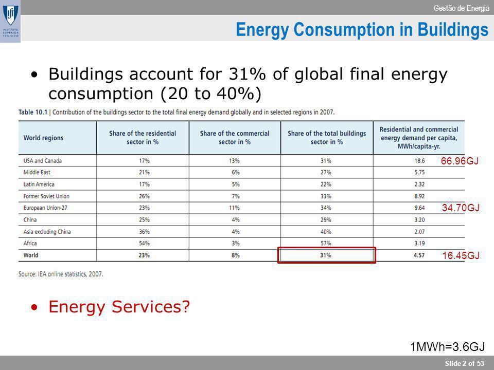 Gestão de Energia Slide 2 of 53 Buildings account for 31% of global final energy consumption (20 to 40%) Energy Services? Energy Consumption in Buildi