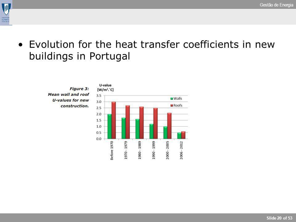 Gestão de Energia Slide 20 of 53 Evolution for the heat transfer coefficients in new buildings in Portugal