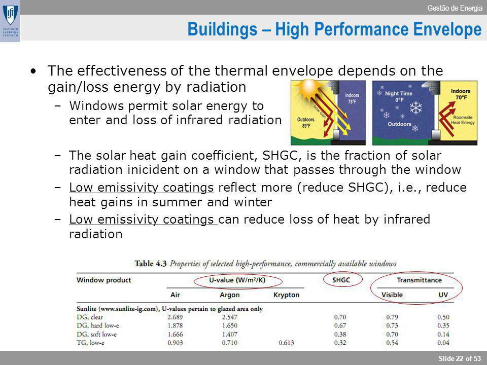 Gestão de Energia Slide 22 of 53 The effectiveness of the thermal envelope depends on the gain/loss energy by radiation –Windows permit solar energy t