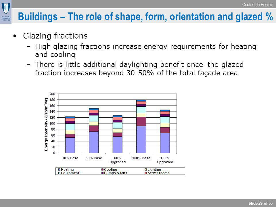 Gestão de Energia Slide 29 of 53 Buildings – The role of shape, form, orientation and glazed % Glazing fractions –High glazing fractions increase ener
