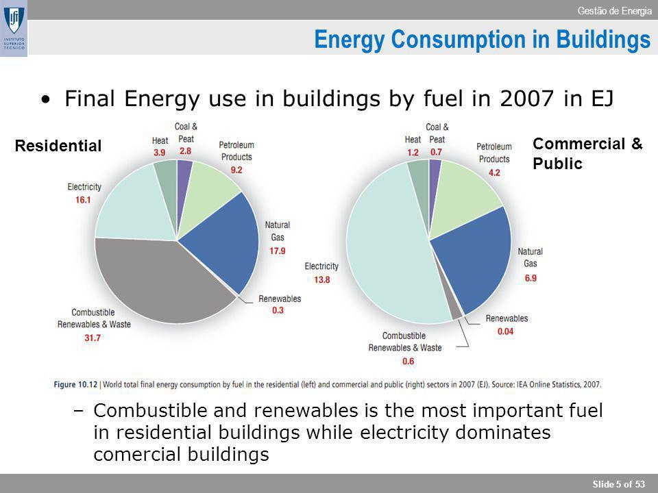 Gestão de Energia Slide 5 of 53 Energy Consumption in Buildings Final Energy use in buildings by fuel in 2007 in EJ –Combustible and renewables is the