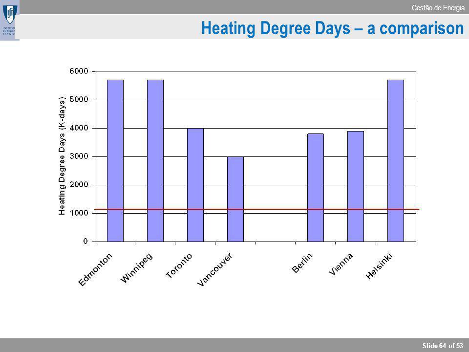 Gestão de Energia Slide 64 of 53 Heating Degree Days – a comparison