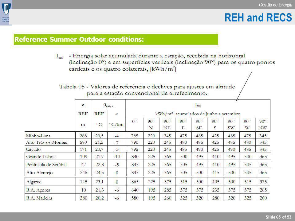 Gestão de Energia Slide 65 of 53 RCCTE - Outdoor conditions Reference Summer Outdoor conditions: REH and RECS