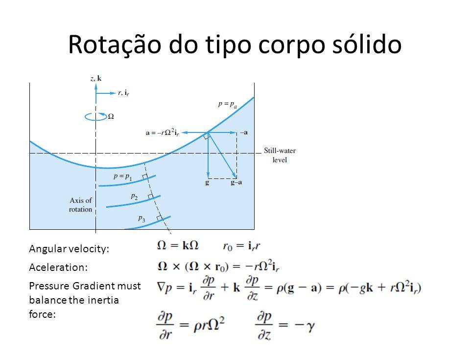 Rotação do tipo corpo sólido Angular velocity: Aceleration: Pressure Gradient must balance the inertia force: