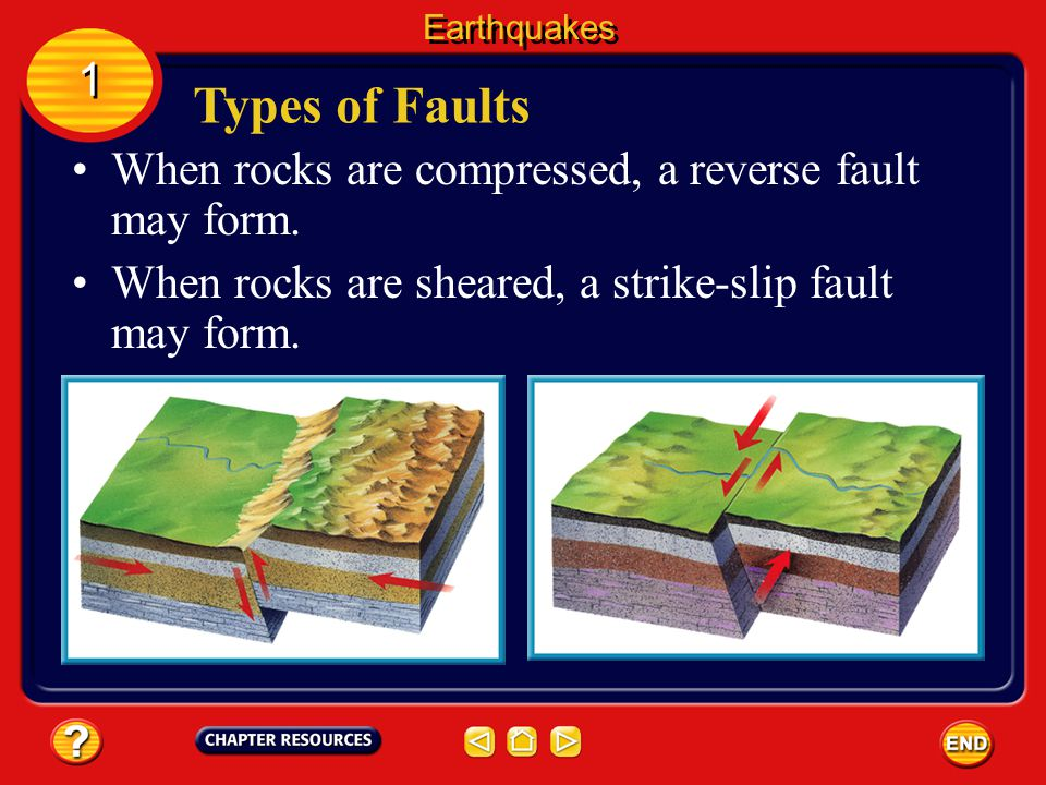 The surface along which rocks move is called a fault. Several types of faults exist. The type that forms depends on how forces were applied to the roc