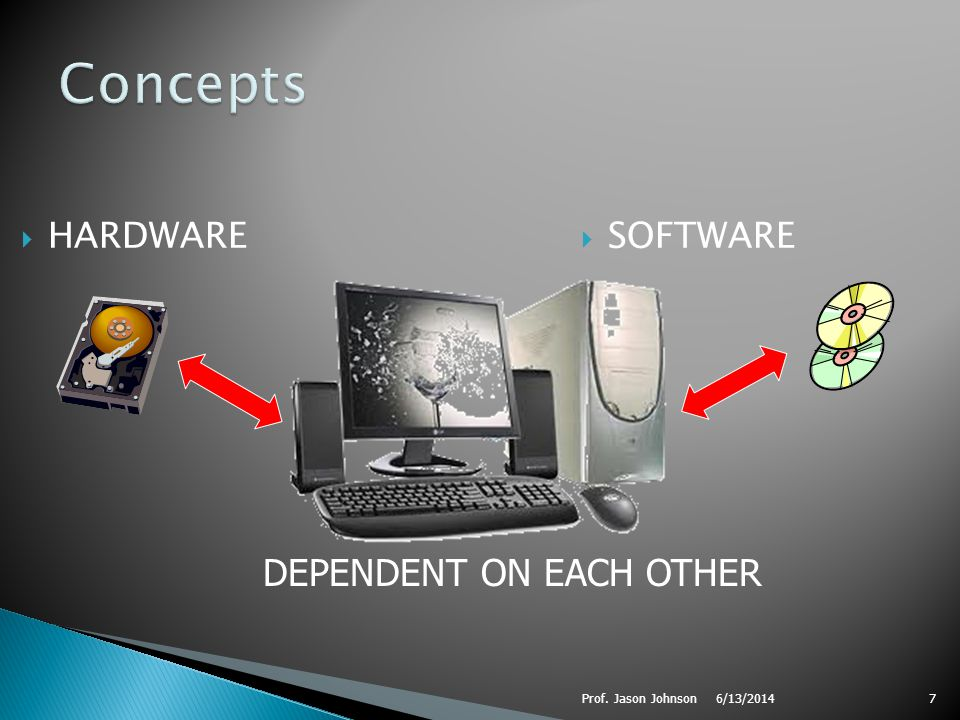 6/13/2014Prof. Jason Johnson7 HARDWARE SOFTWARE DEPENDENT ON EACH OTHER